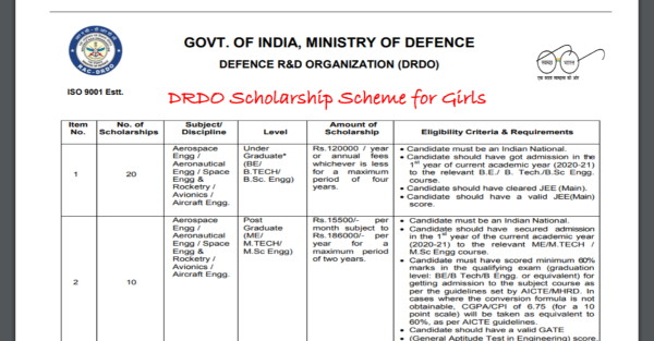 Photo of DRDO Scholarship Scheme 2020-21 for BE/BTech/BSc/ME/MTech/MSc Students